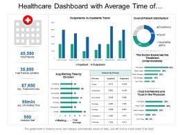 Healthcare Dashboard With Average Time Of Division And Patient Satisfaction