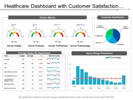 Healthcare Dashboard With Customer Satisfaction And Patient Metrics