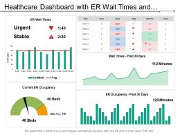 Healthcare Dashboard With Er Wait Times And Patient In Er