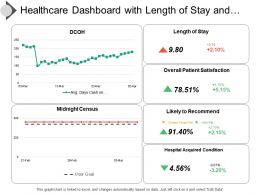 Healthcare Dashboard With Length Of Stay And Hospital Acquired Condition