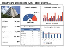 Healthcare Dashboard With Total Patients Admitted And Average Treatment Cost