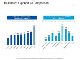 Healthcare Expenditure Comparison Healthcare Management System Ppt Show Sample