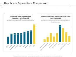 Healthcare Expenditure Comparison Hospital Management Ppt Outline Good