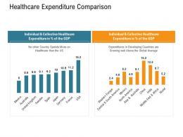 Healthcare Expenditure Comparison Nursing Management Ppt Introduction