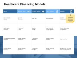 Healthcare Financing Models General Revenues Ppt Powerpoint Presentation Icon Background