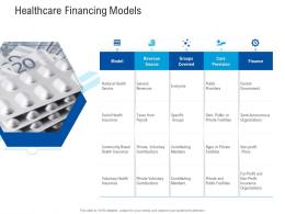 Healthcare Financing Models Healthcare Management System Ppt Icon Aids