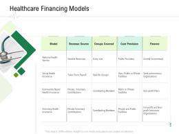 Healthcare Financing Models Hospital Administration Ppt Pictures Images