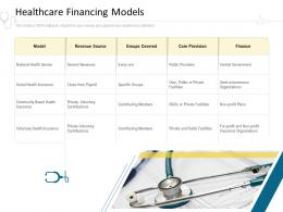 Healthcare Financing Models Hospital Management Ppt Show Elements