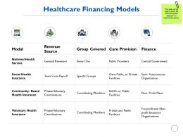 Healthcare Financing Models Revenue Source Ppt Powerpoint Presentation Gallery Guidelines