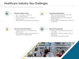 Healthcare Industry Key Challenges Hospital Management Ppt Summary Designs