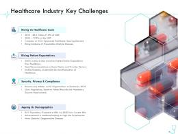 Healthcare Industry Key Challenges Pharma Company Management Ppt Designs