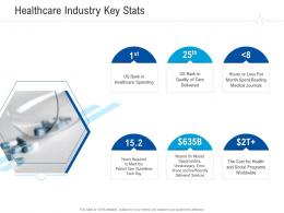 Healthcare Industry Key Stats Healthcare Management System Ppt Inspiration Aids