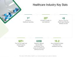 Healthcare Industry Key Stats Hospital Administration Ppt Styles Example Introduction