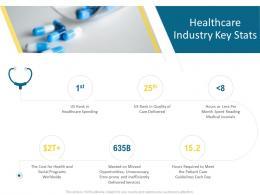 Healthcare Industry Key Stats Hospital Management Ppt File Designs