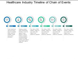 Healthcare Industry Timeline Of Chain Of Events
