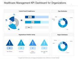 Healthcare Management KPI Dashboard For Organizations Healthcare Management System Ppt Ideas