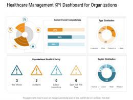Healthcare Management KPI Dashboard For Organizations Nursing Management Ppt Demonstration