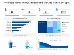 Healthcare Management KPI Dashboard Showing Incident By Type Healthcare Management System Ppt Ideas