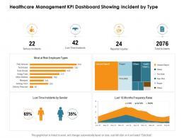Healthcare Management KPI Dashboard Showing Incident By Type Nursing Management Ppt Sample