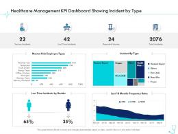 Healthcare Management KPI Dashboard Showing Incident By Type Pharma Company Management Ppt Elements