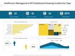 Healthcare Management KPI Dashboard Showing Incident By Type Risk J23 Ppt Outline