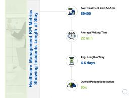 Healthcare Management Kpi Metrics Showing Incidents Length Of Stay Satisfaction Ppt Slides
