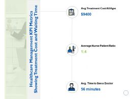 Healthcare Management Kpi Metrics Showing Treatment Cost And Waiting Time Average