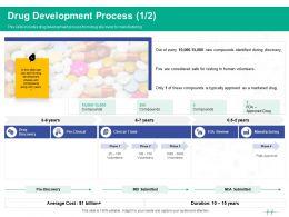 Healthcare Marketing Drug Development Process Ppt Powerpoint Presentation Layouts Styles