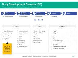 Healthcare Marketing Drug Development Process Years Ppt Powerpoint Presentation Outline Deck