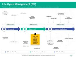 Healthcare Marketing Life Cycle Management Product Ppt Powerpoint Presentation Gallery Show