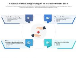 Healthcare Marketing Strategies To Increase Patient Base