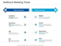Healthcare Marketing Trends Healthcare Management System Ppt Layouts Maker