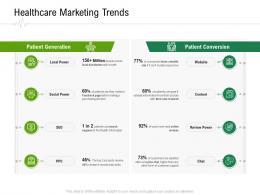 Healthcare Marketing Trends Hospital Administration Ppt Model Graphics Tutorials