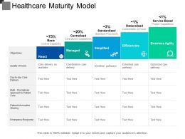 Healthcare Maturity Model