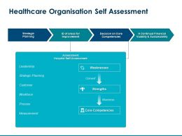 Healthcare Organisation Self Assessment Continual Financial Ppt Powerpoint Presentation Tips