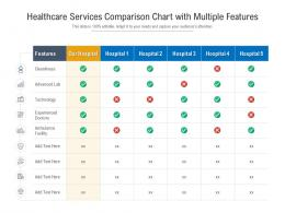 Healthcare Services Comparison Chart With Multiple Features