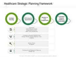 Healthcare Strategic Planning Framework Hospital Administration Ppt Influencers
