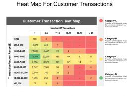 Heat Map For Customer Transactions
