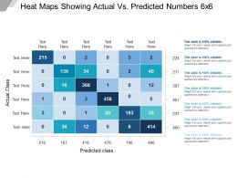 Heat Maps Showing Actual Vs Predicted Numbers 6x6 Example Of PPT