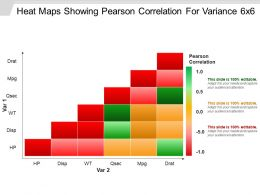 Heat Maps Showing Pearson Correlation For Variance 6x6 Powerpoint Guide
