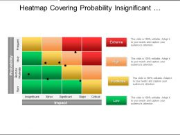 Heatmap Covering Probability Insignificant Minor Major Critical