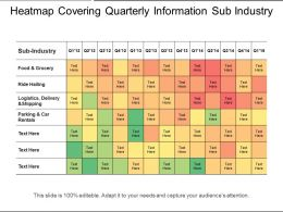 Heatmap Covering Quarterly Information Sub Industry