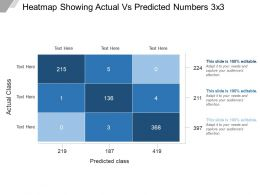 Heatmap Showing Actual Vs Predicted Numbers 3 X 3 Sample Of Ppt