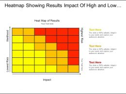 Heatmap Showing Results Impact Of High And Low Risk