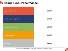 Hedge Funds Performance Ppt Powerpoint Presentation File Example