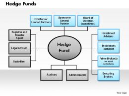 Hedge Funds powerpoint presentation slide template