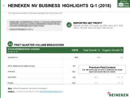 Heineken Nv Business Highlights Q-1 2018