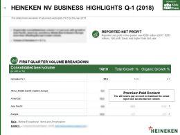 Heineken Nv Business Highlights Q-1 2018