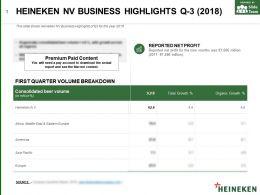 Heineken Nv Business Highlights Q-3 2018