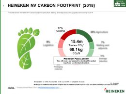 Heineken Nv Carbon Footprint 2018